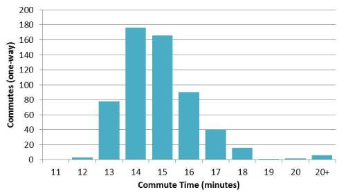 Bike commuting is still incredibly reliable for me. Out of nearly 600 commutes in 2011 and 2012, 88% of them took me between 13 and 16 minutes.